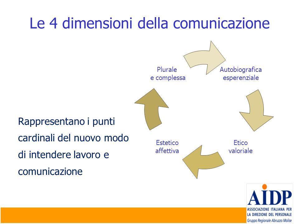Le 4 dimensioni della comunicazione