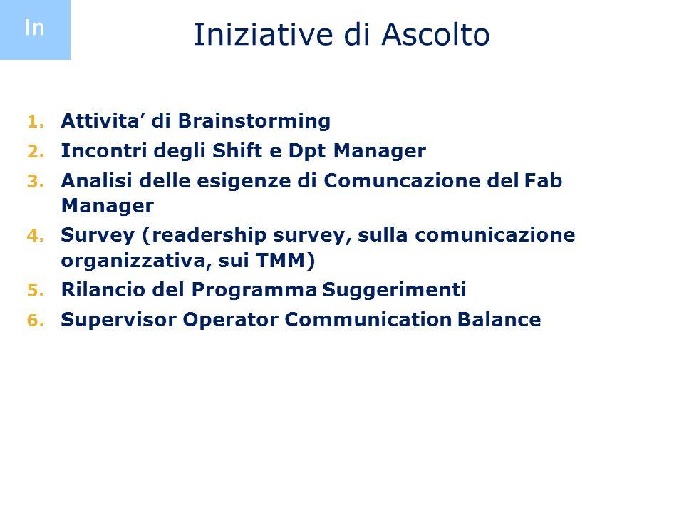 Iniziative di Ascolto In Attivita' di Brainstorming