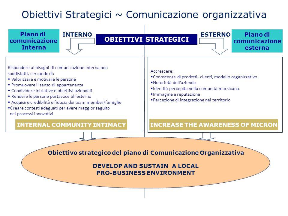 Obiettivi Strategici ~ Comunicazione organizzativa