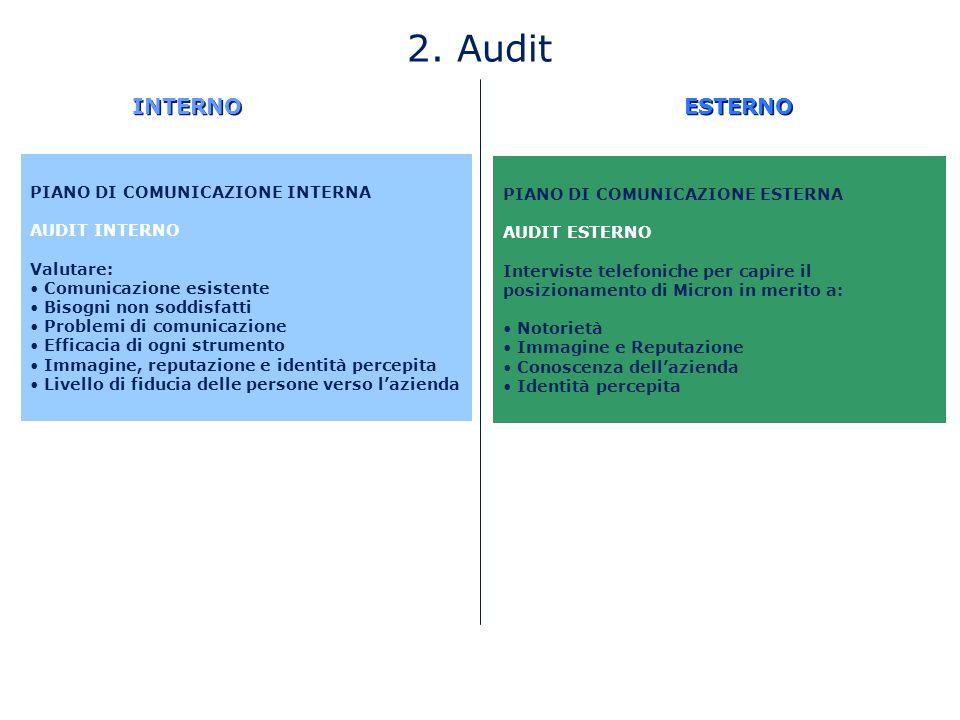 2. Audit INTERNO ESTERNO PIANO DI COMUNICAZIONE INTERNA