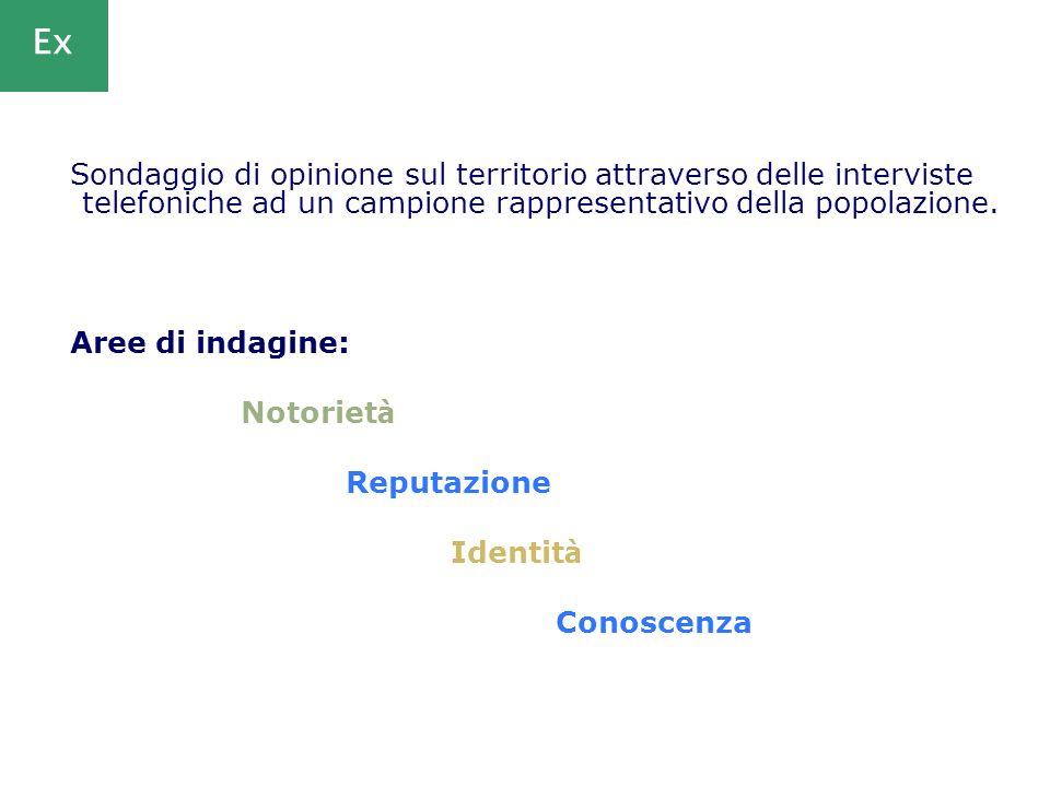 Ex Sondaggio di opinione sul territorio attraverso delle interviste telefoniche ad un campione rappresentativo della popolazione.