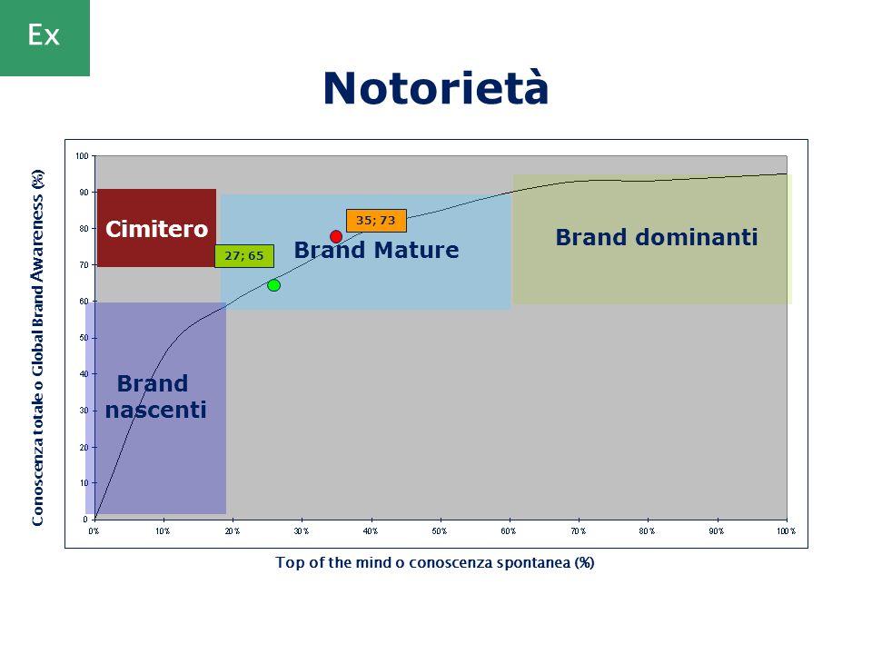 Notorietà Ex Cimitero Brand dominanti Brand Mature Brand nascenti