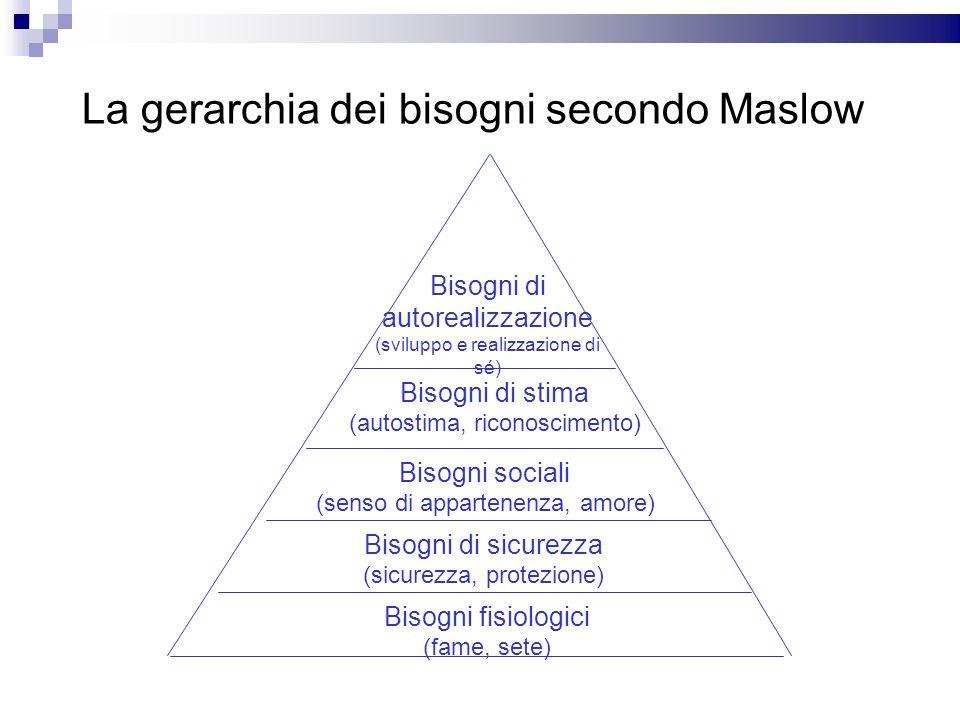 La gerarchia dei bisogni secondo Maslow
