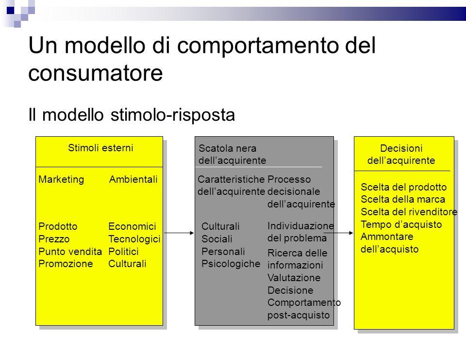 Un modello di comportamento del consumatore