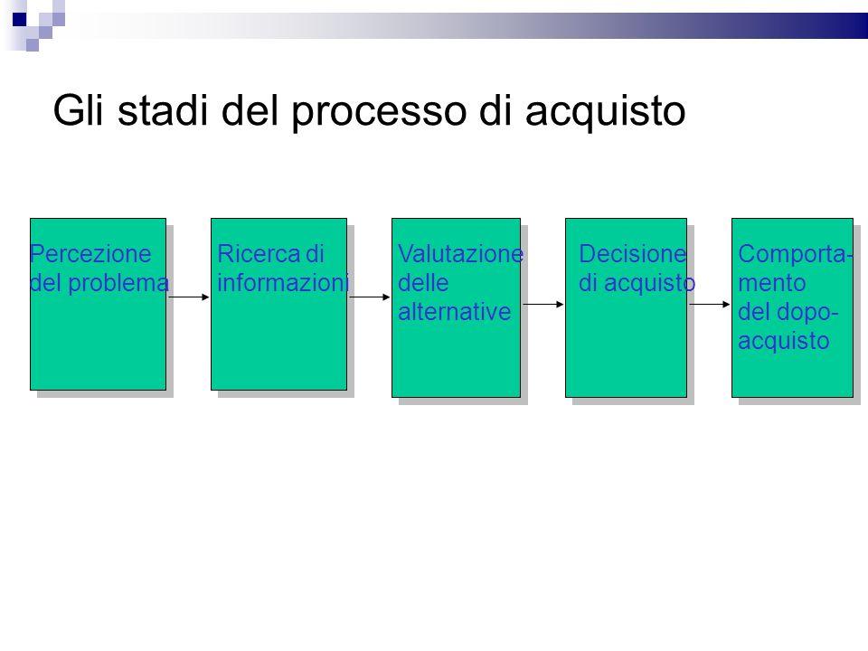 Gli stadi del processo di acquisto