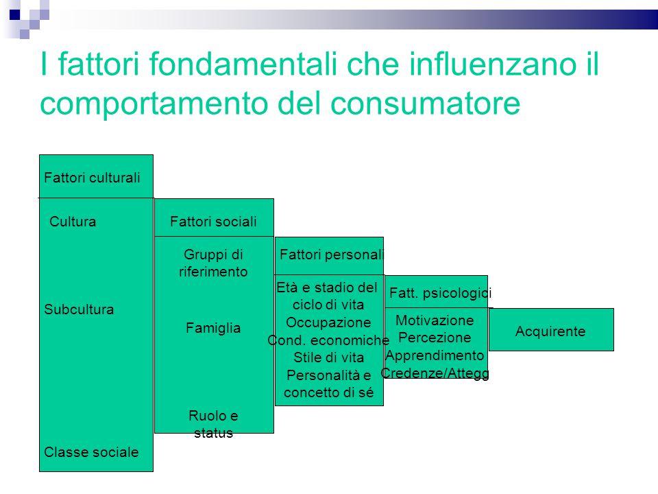 I fattori fondamentali che influenzano il comportamento del consumatore