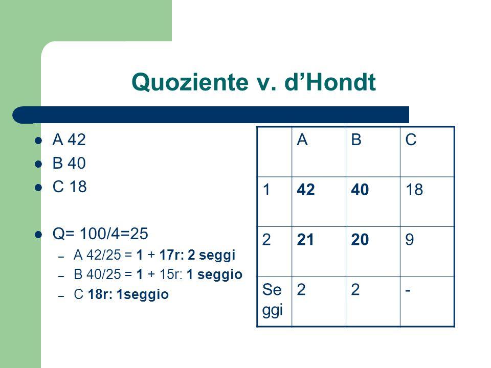 Quoziente v. d'Hondt A 42 B 40 C 18 Q= 100/4=25 A B C 1 42 40 18 2 21