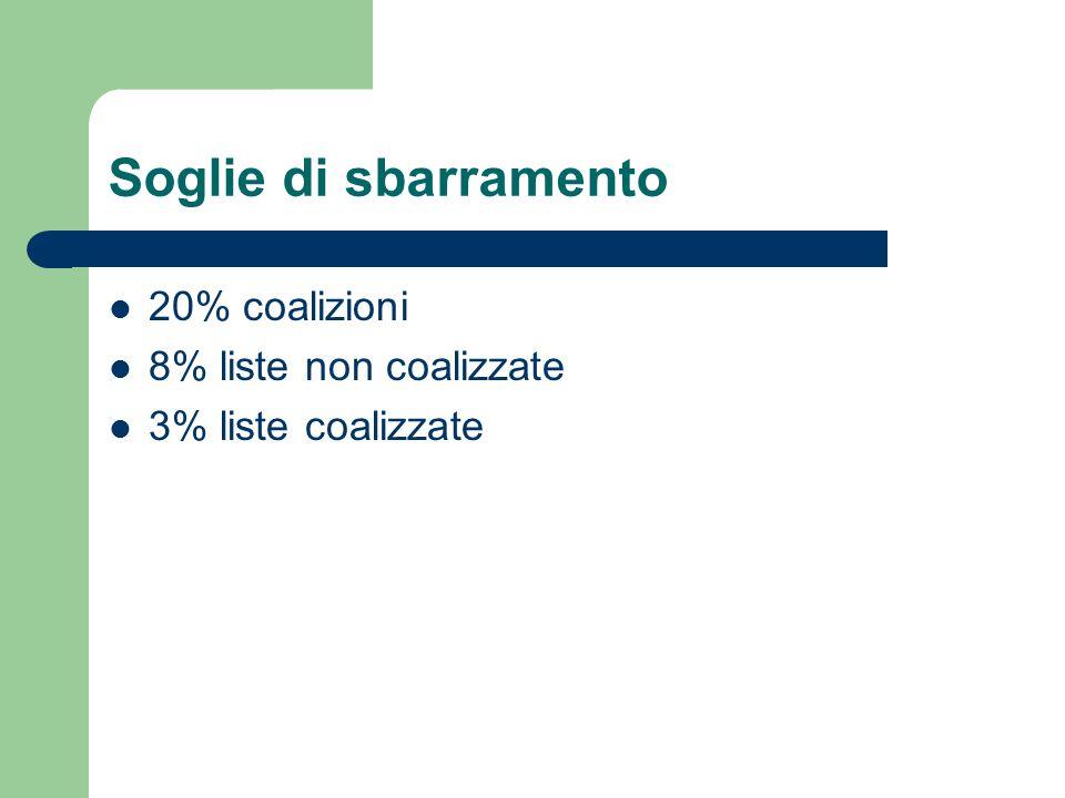 Soglie di sbarramento 20% coalizioni 8% liste non coalizzate