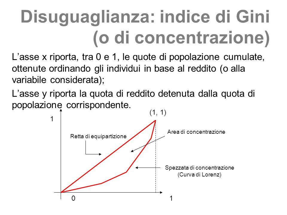 Disuguaglianza: indice di Gini (o di concentrazione)
