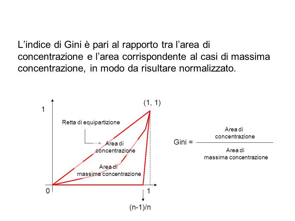 L'indice di Gini è pari al rapporto tra l'area di concentrazione e l'area corrispondente al casi di massima concentrazione, in modo da risultare normalizzato.