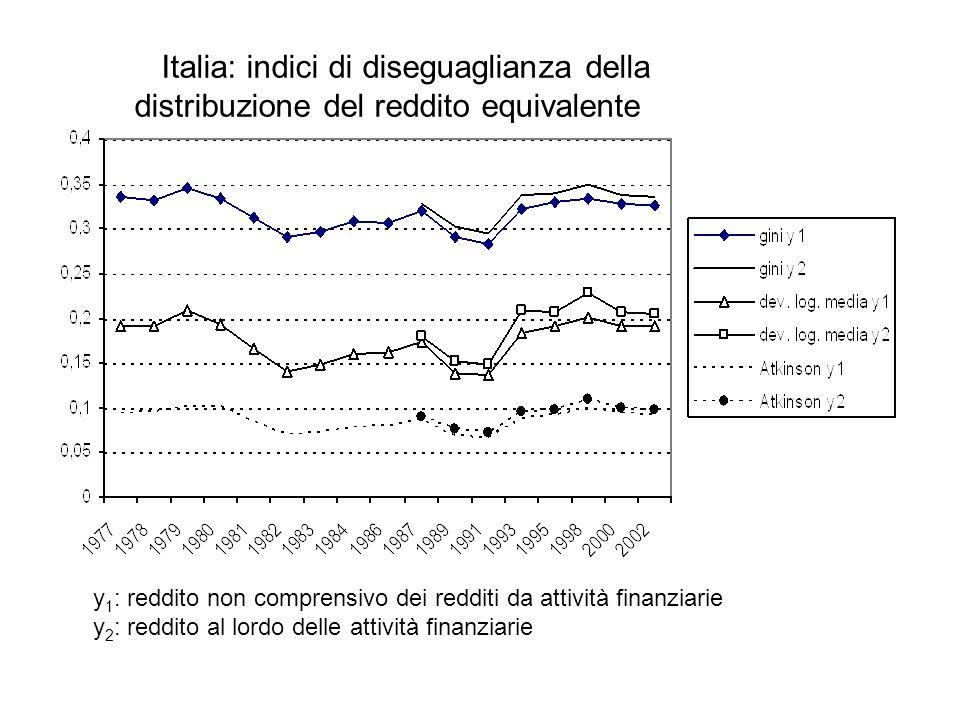 Italia: indici di diseguaglianza della distribuzione del reddito equivalente