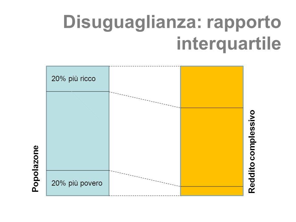 Disuguaglianza: rapporto interquartile