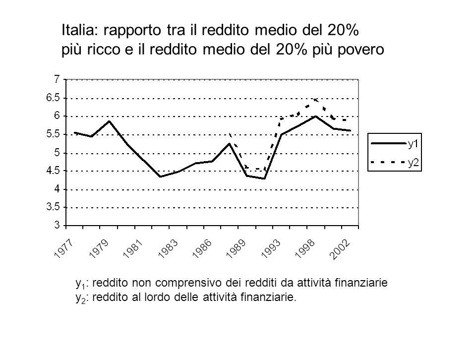 Italia: rapporto tra il reddito medio del 20%
