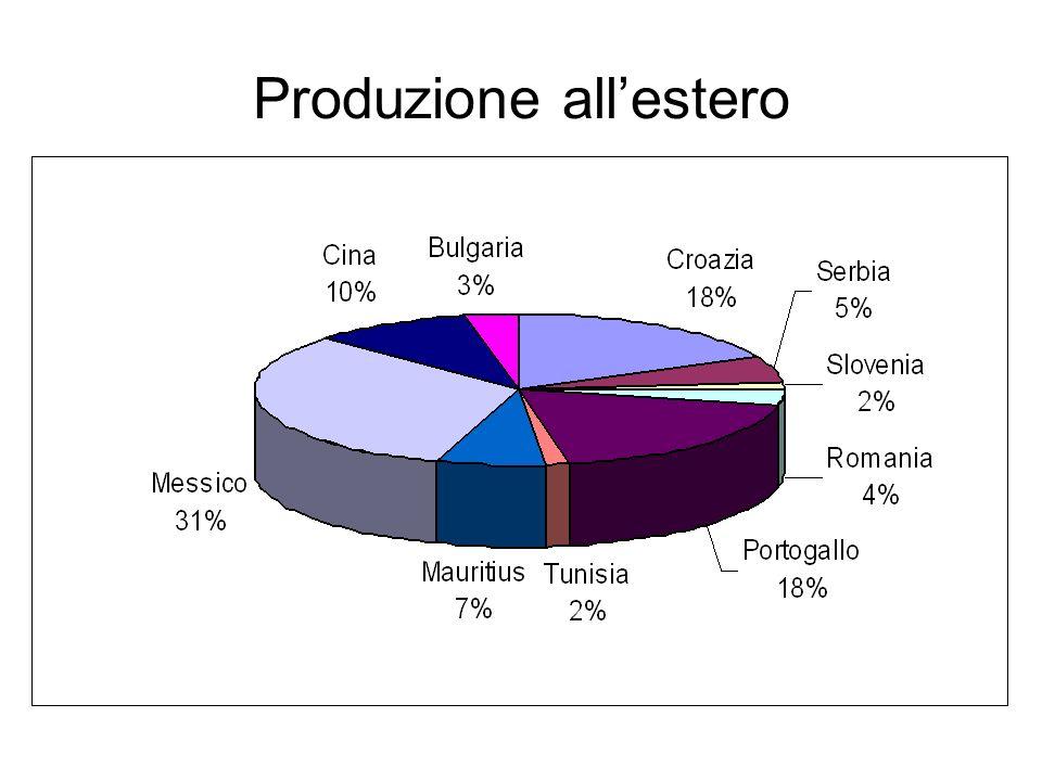 Produzione all'estero