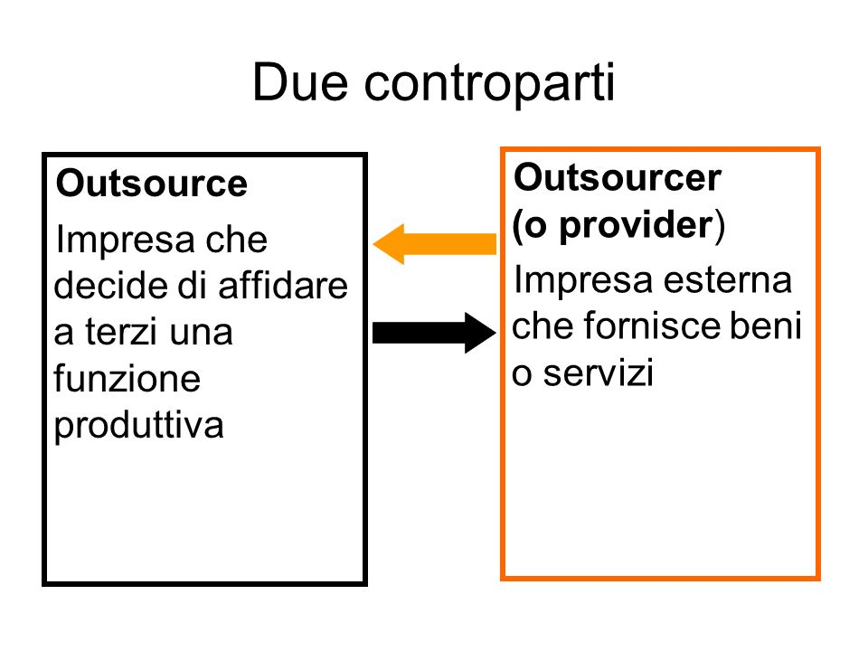Due controparti Outsourcer (o provider) Outsource