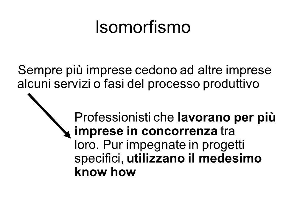 Isomorfismo Sempre più imprese cedono ad altre imprese alcuni servizi o fasi del processo produttivo.