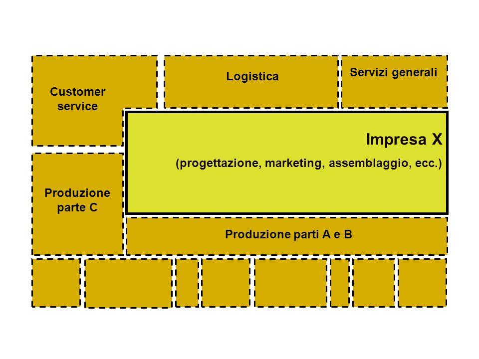 Impresa X Servizi generali Logistica Customer service