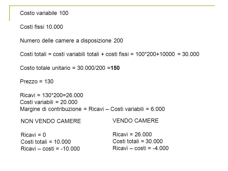 Costo variabile 100 Costi fissi 10.000. Numero delle camere a disposizione 200.
