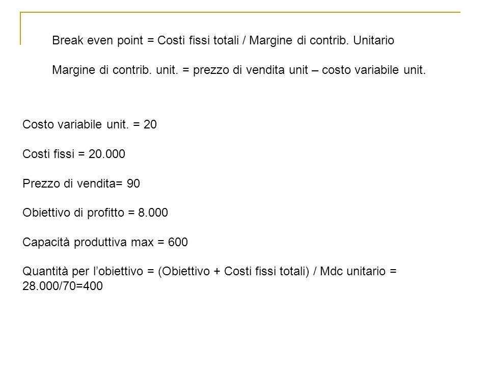 Break even point = Costi fissi totali / Margine di contrib. Unitario