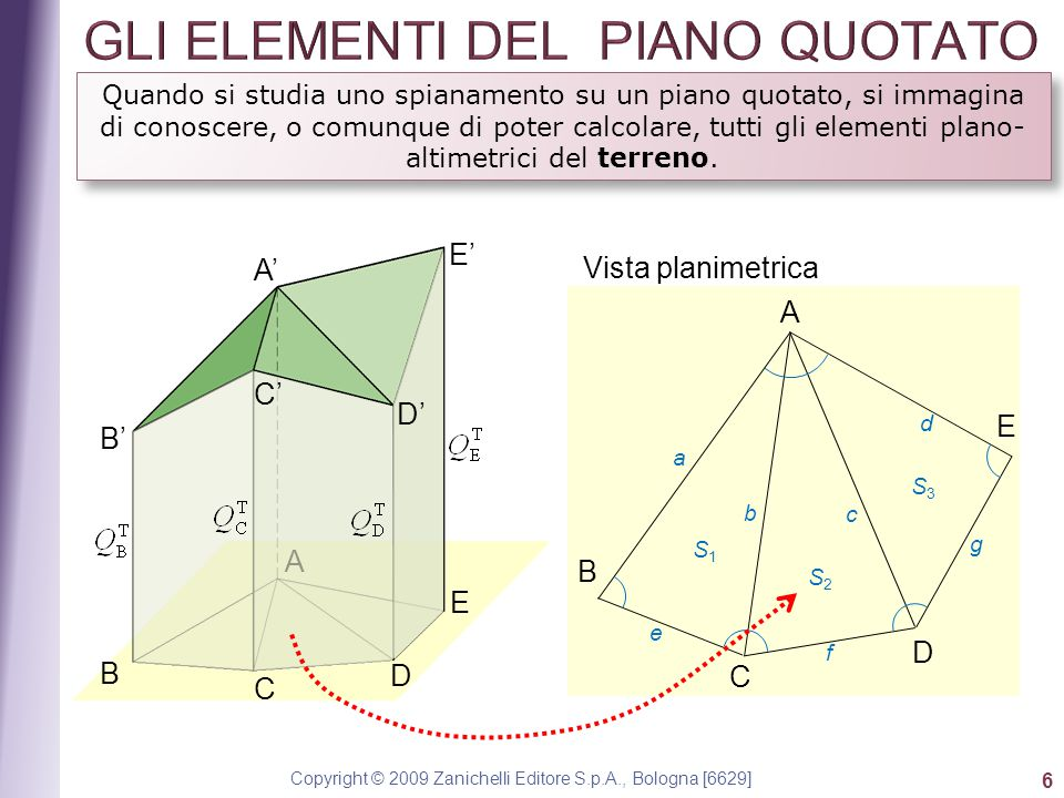 GLI ELEMENTI DEL PIANO QUOTATO
