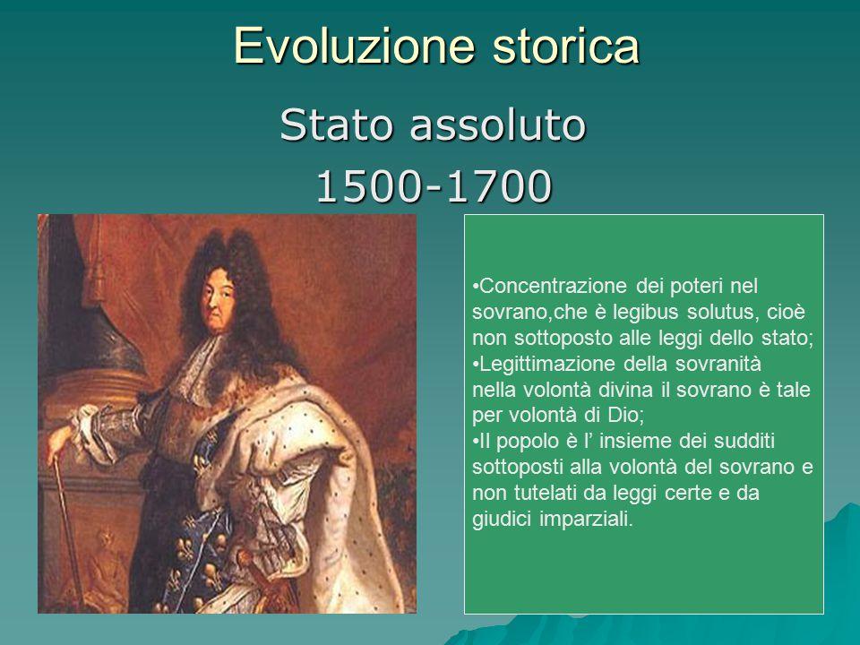 Evoluzione storica Stato assoluto 1500-1700