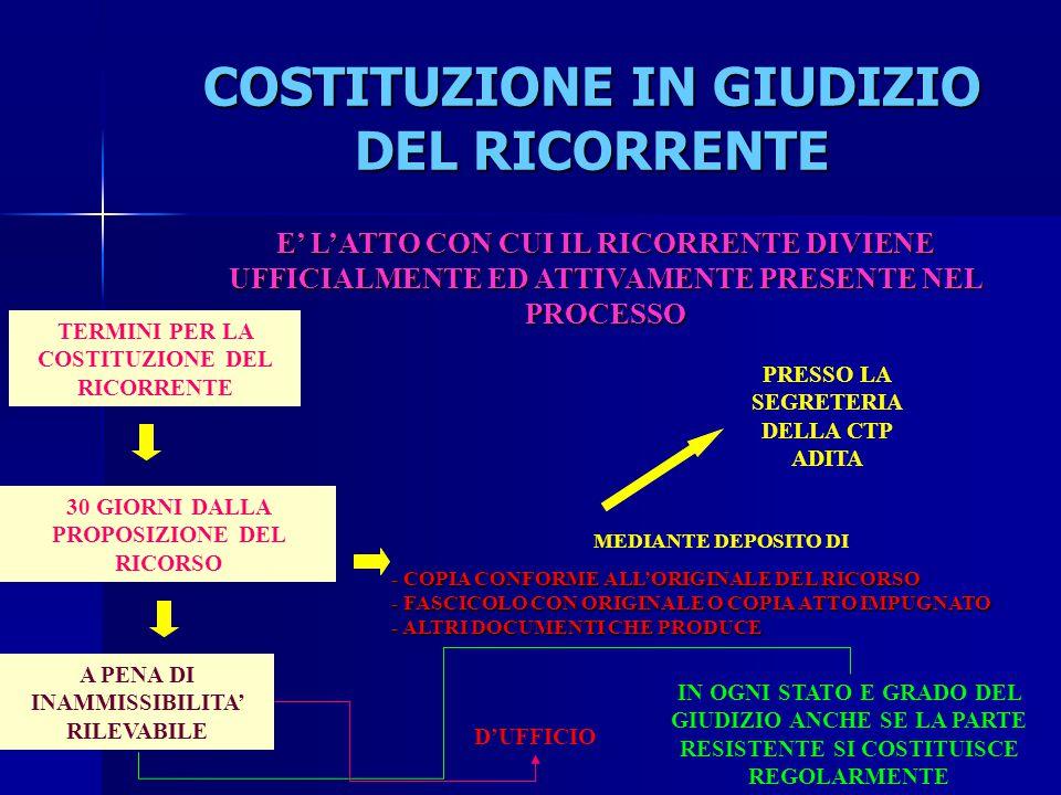 COSTITUZIONE IN GIUDIZIO DEL RICORRENTE