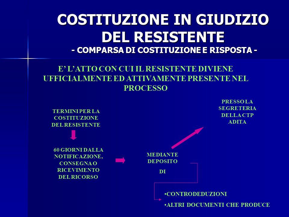 COSTITUZIONE IN GIUDIZIO DEL RESISTENTE - COMPARSA DI COSTITUZIONE E RISPOSTA -
