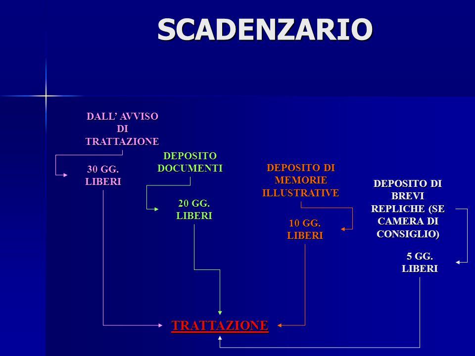 SCADENZARIO TRATTAZIONE DALL' AVVISO DI TRATTAZIONE DEPOSITO DOCUMENTI