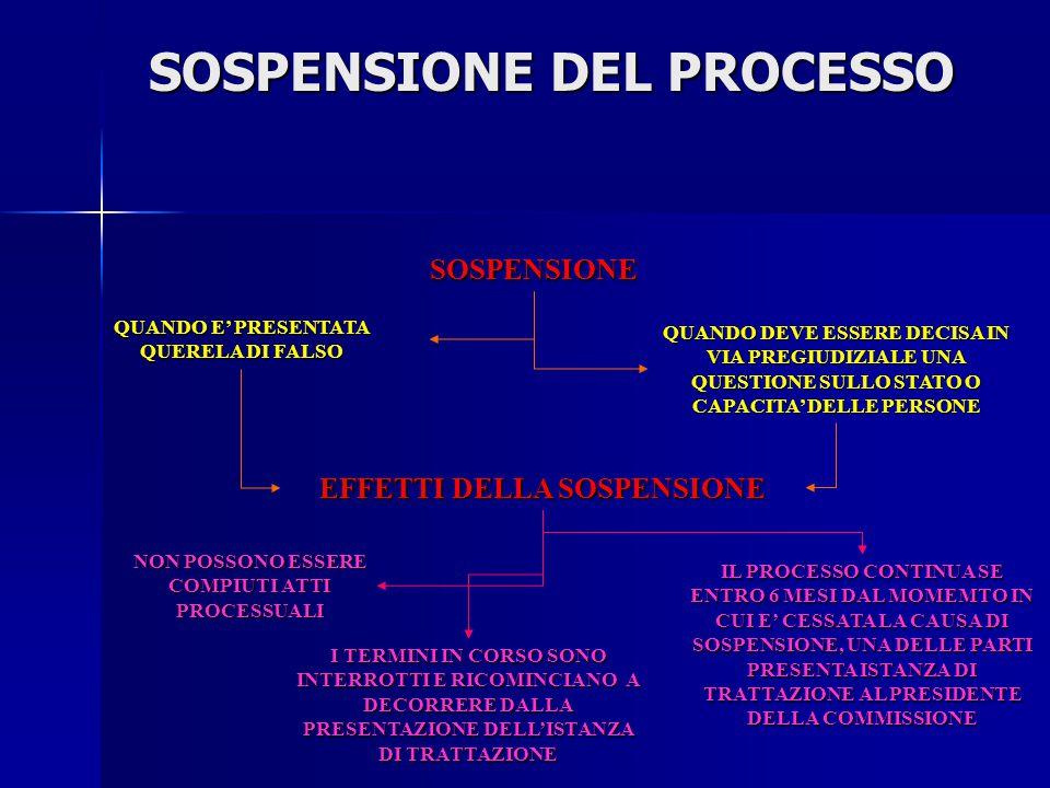 SOSPENSIONE DEL PROCESSO