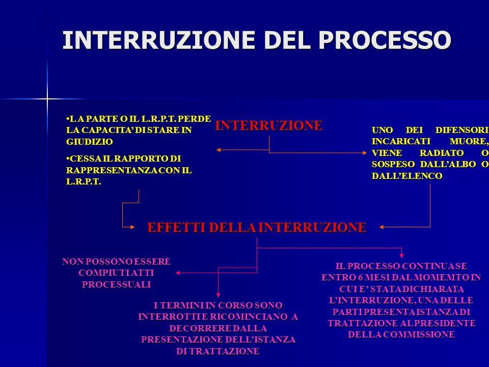INTERRUZIONE DEL PROCESSO