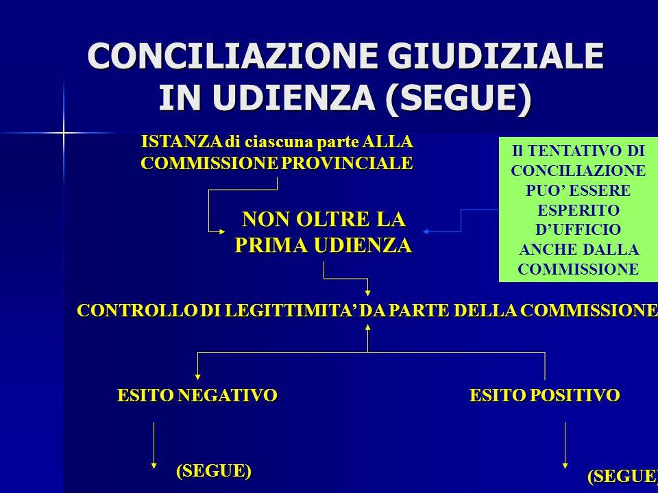 CONCILIAZIONE GIUDIZIALE IN UDIENZA (SEGUE)