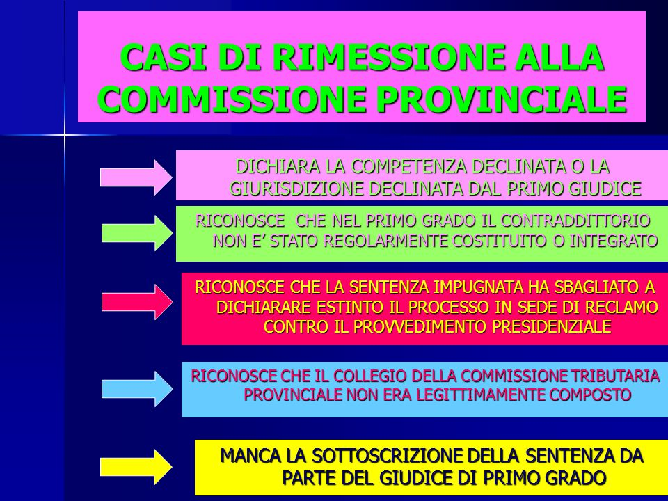 CASI DI RIMESSIONE ALLA COMMISSIONE PROVINCIALE