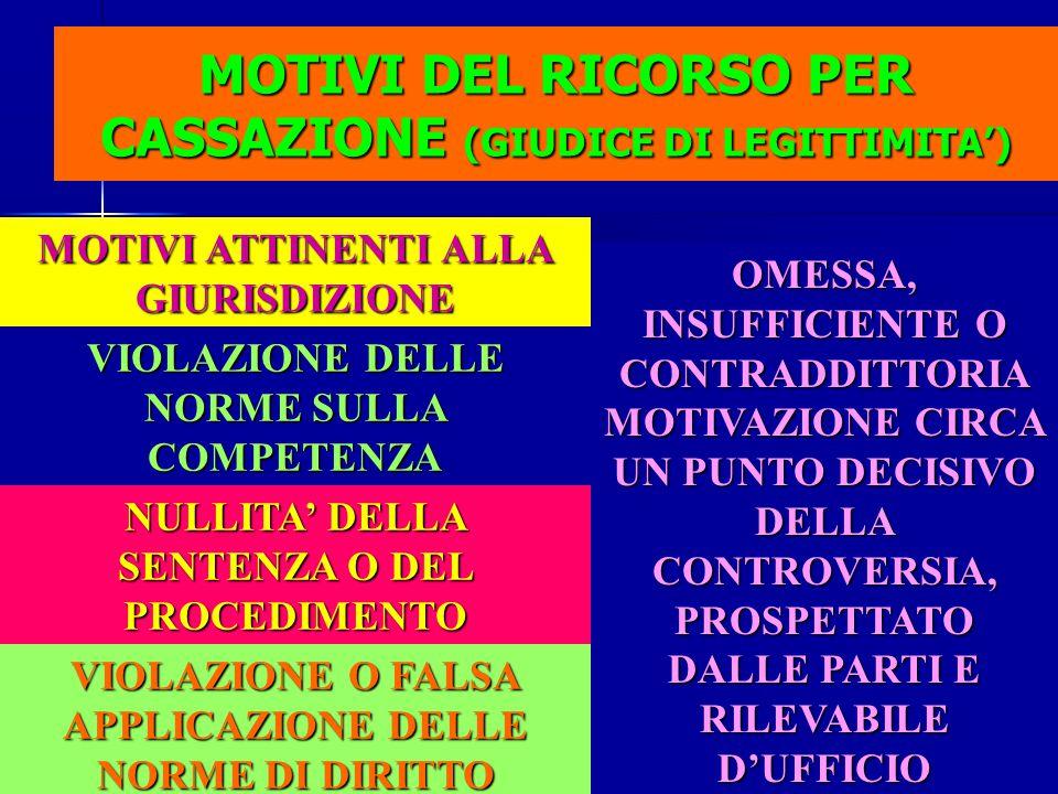 MOTIVI DEL RICORSO PER CASSAZIONE (GIUDICE DI LEGITTIMITA')