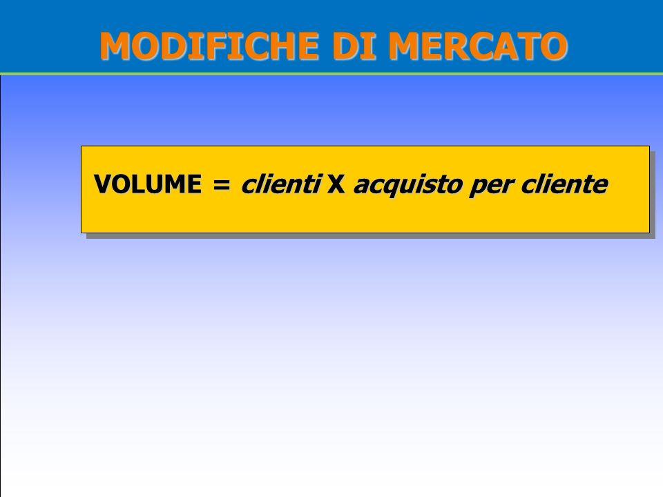 MODIFICHE DI MERCATO VOLUME = clienti X acquisto per cliente