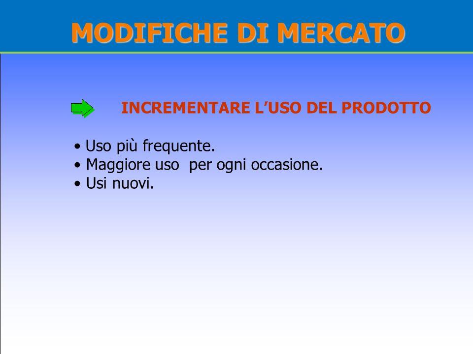 MODIFICHE DI MERCATO INCREMENTARE L'USO DEL PRODOTTO