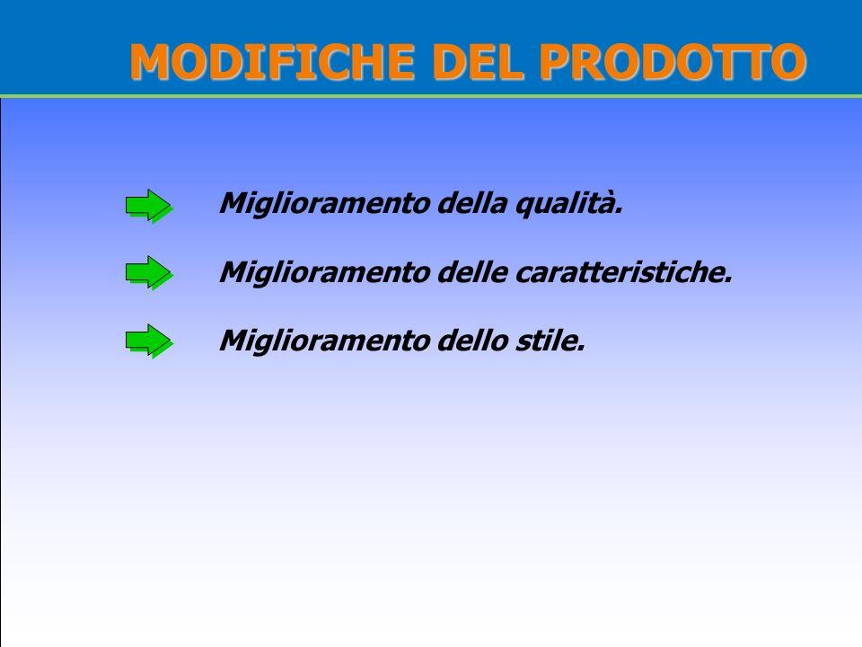 MODIFICHE DEL PRODOTTO
