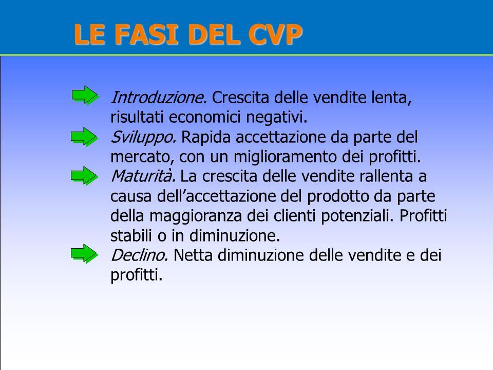 LE FASI DEL CVP Introduzione. Crescita delle vendite lenta,