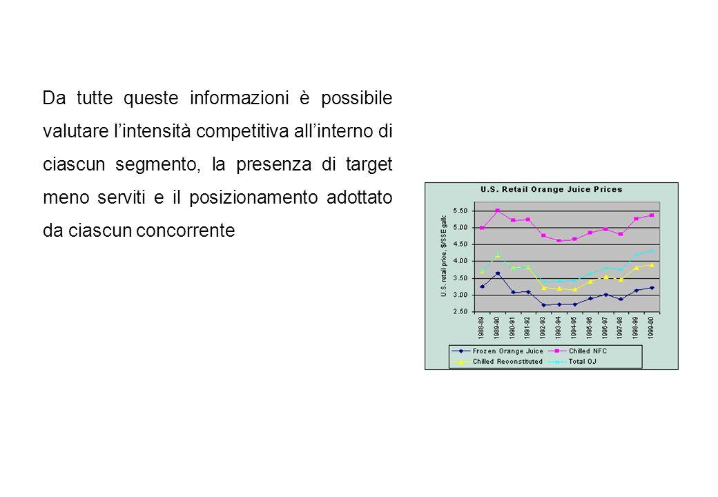 Da tutte queste informazioni è possibile valutare l'intensità competitiva all'interno di ciascun segmento, la presenza di target meno serviti e il posizionamento adottato da ciascun concorrente