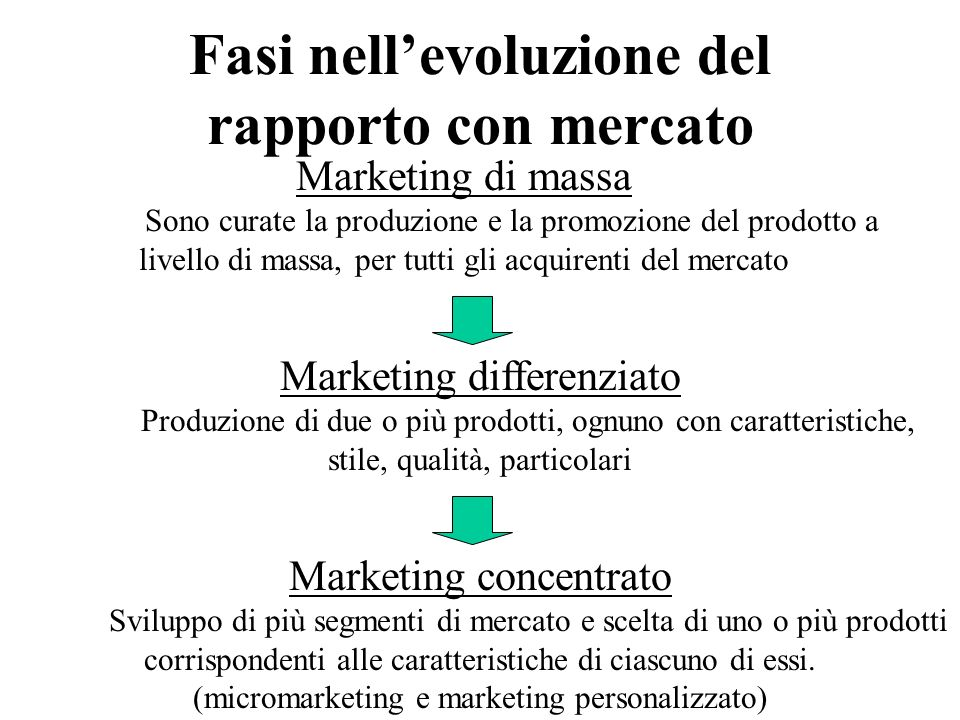 Fasi nell'evoluzione del rapporto con mercato