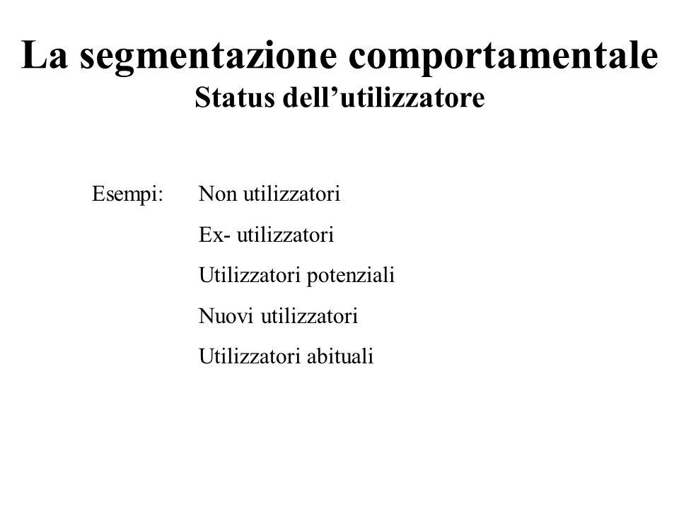 La segmentazione comportamentale Status dell'utilizzatore