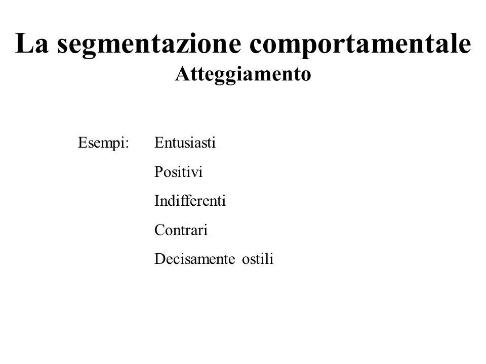 La segmentazione comportamentale Atteggiamento
