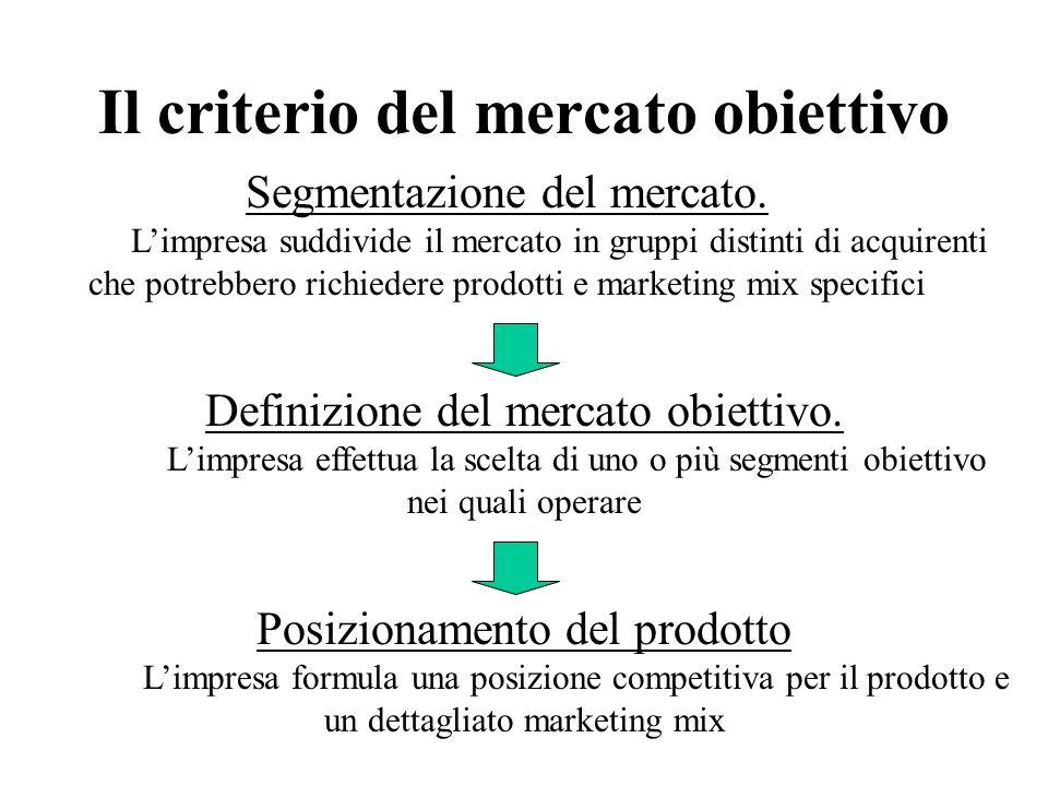 Il criterio del mercato obiettivo