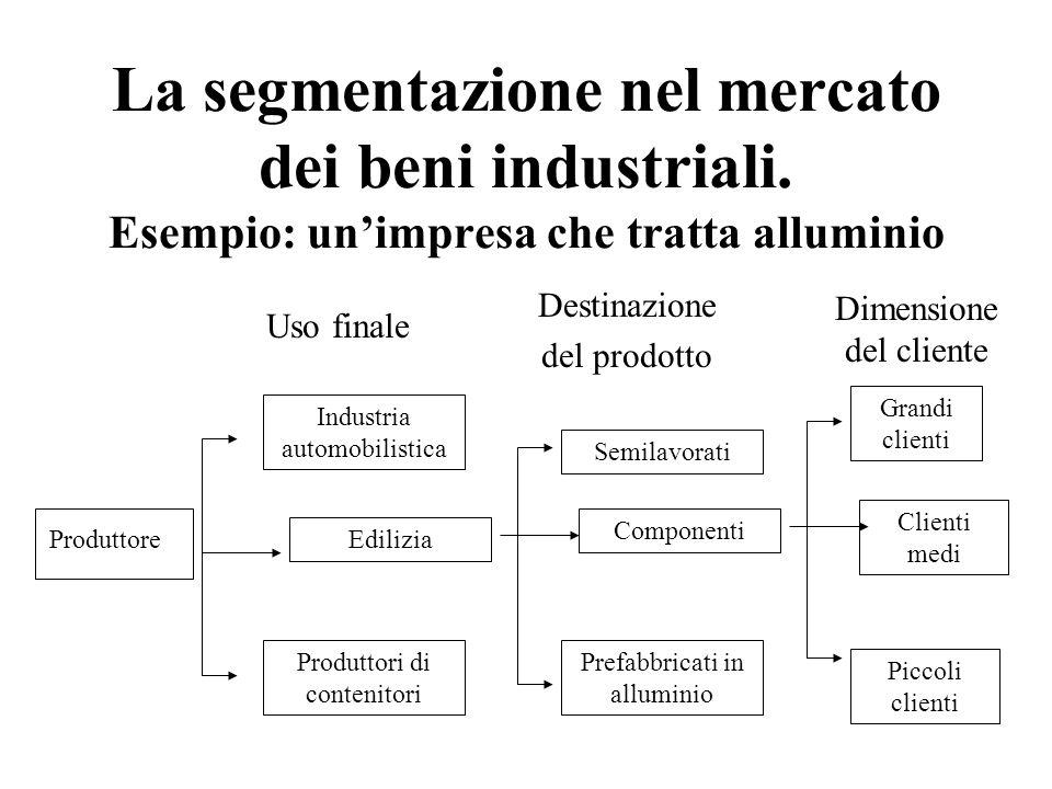 La segmentazione nel mercato dei beni industriali