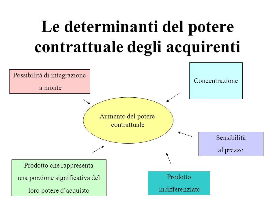 Le determinanti del potere contrattuale degli acquirenti