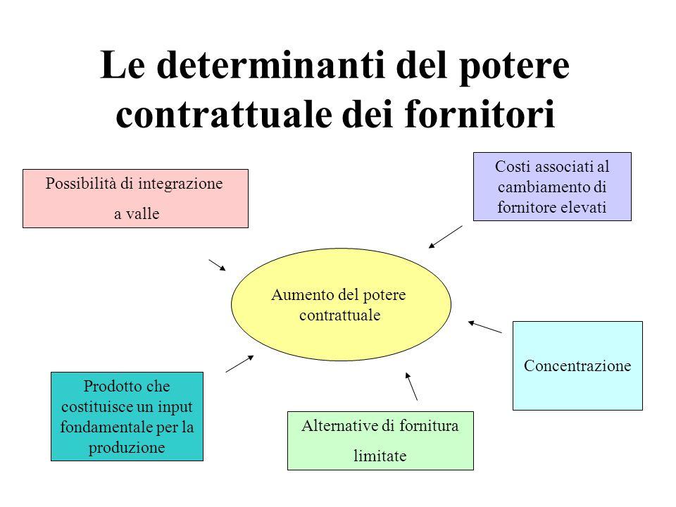 Le determinanti del potere contrattuale dei fornitori