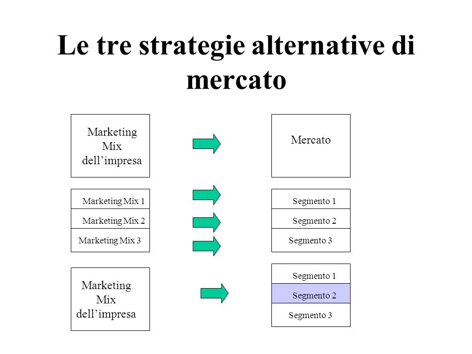 Le tre strategie alternative di mercato