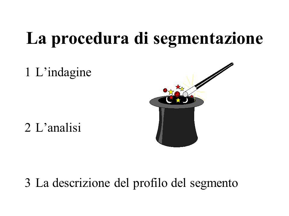 La procedura di segmentazione