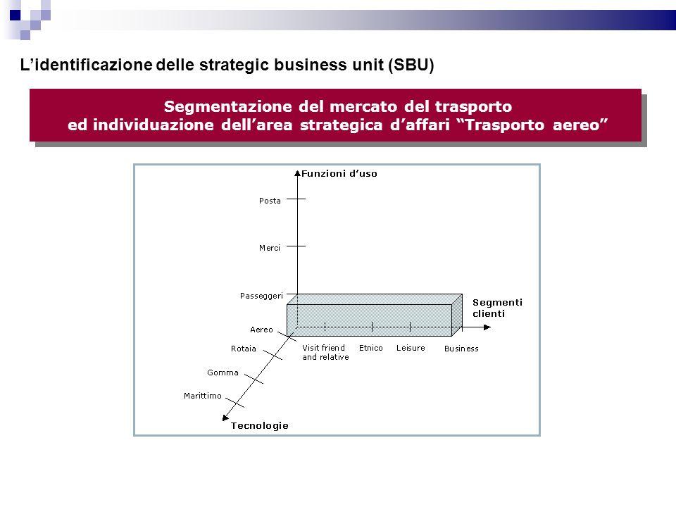 L'identificazione delle strategic business unit (SBU)