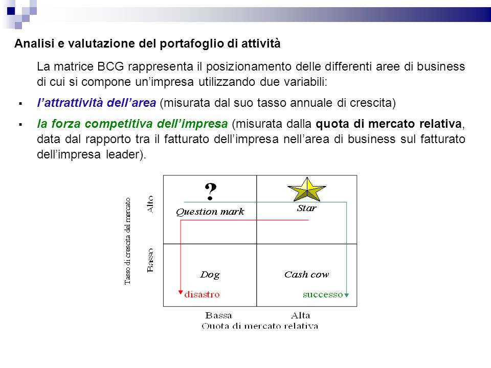 Analisi e valutazione del portafoglio di attività