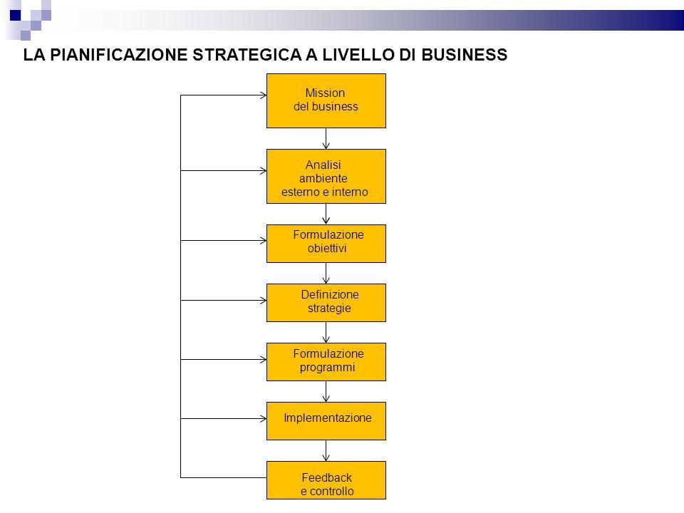 LA PIANIFICAZIONE STRATEGICA A LIVELLO DI BUSINESS